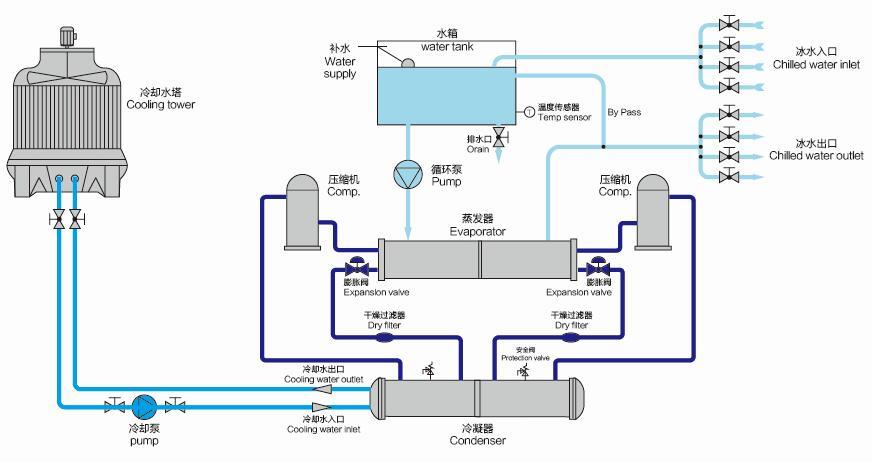 冷水机生产厂家为广阔消费者分析冷水机结构,冷水机结构较为杂乱,如果冷水机中制冷器呈现损坏,那么在修理的时候需要对冷水机的全体结构有开始的了解,才干做到正确的修理冷水机。   冷水机中散热翅片由高速冲床冲孔,翻片质量牢靠。二次翻边,铜管与翅片愈加紧密接触,换热功率高。选用全进口铜管和全自动弯头焊接,大大加强了氧密性,根绝制冷剂泄露表象。特别适合水资源短少或水质硬度高的地域运用。   冷水机中工业级PLC机组会集控制,合作紧缩机的能调系统,可及时精确控制机组制冷量与冷负荷的匹配,保证机组以最好功率作业,下